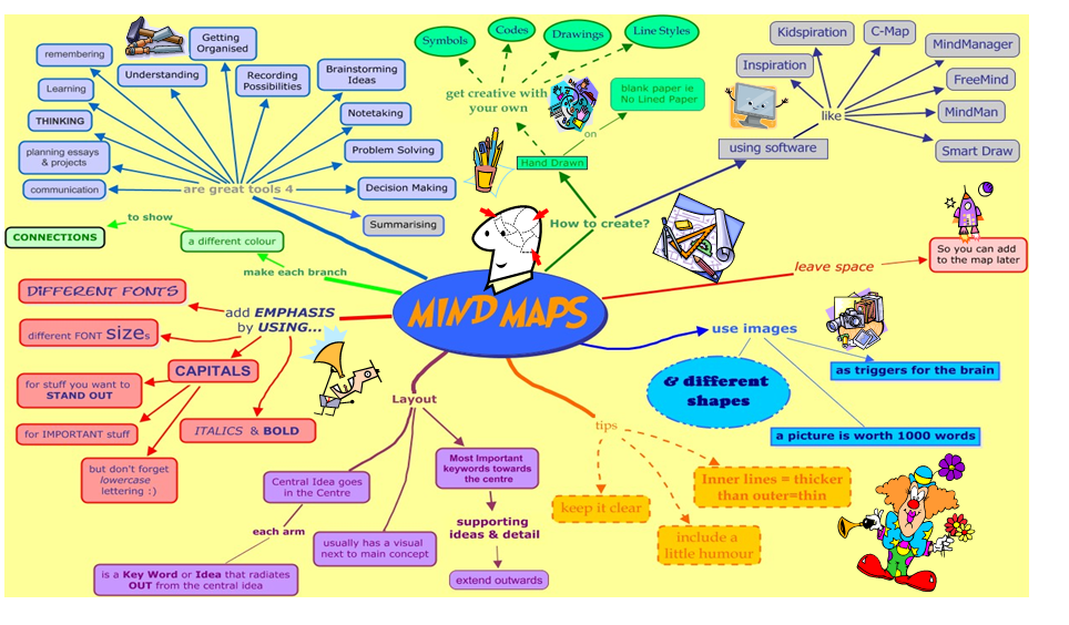 Mind map master thesis on risk